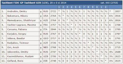 Le classement final du tournoi d'échecs de Tashkent