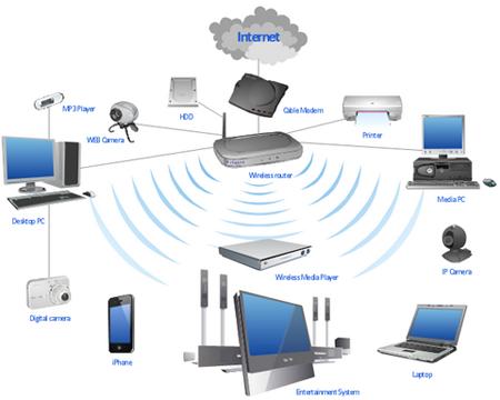 Mengenal Jenis Dan Fungsi Wireless Router