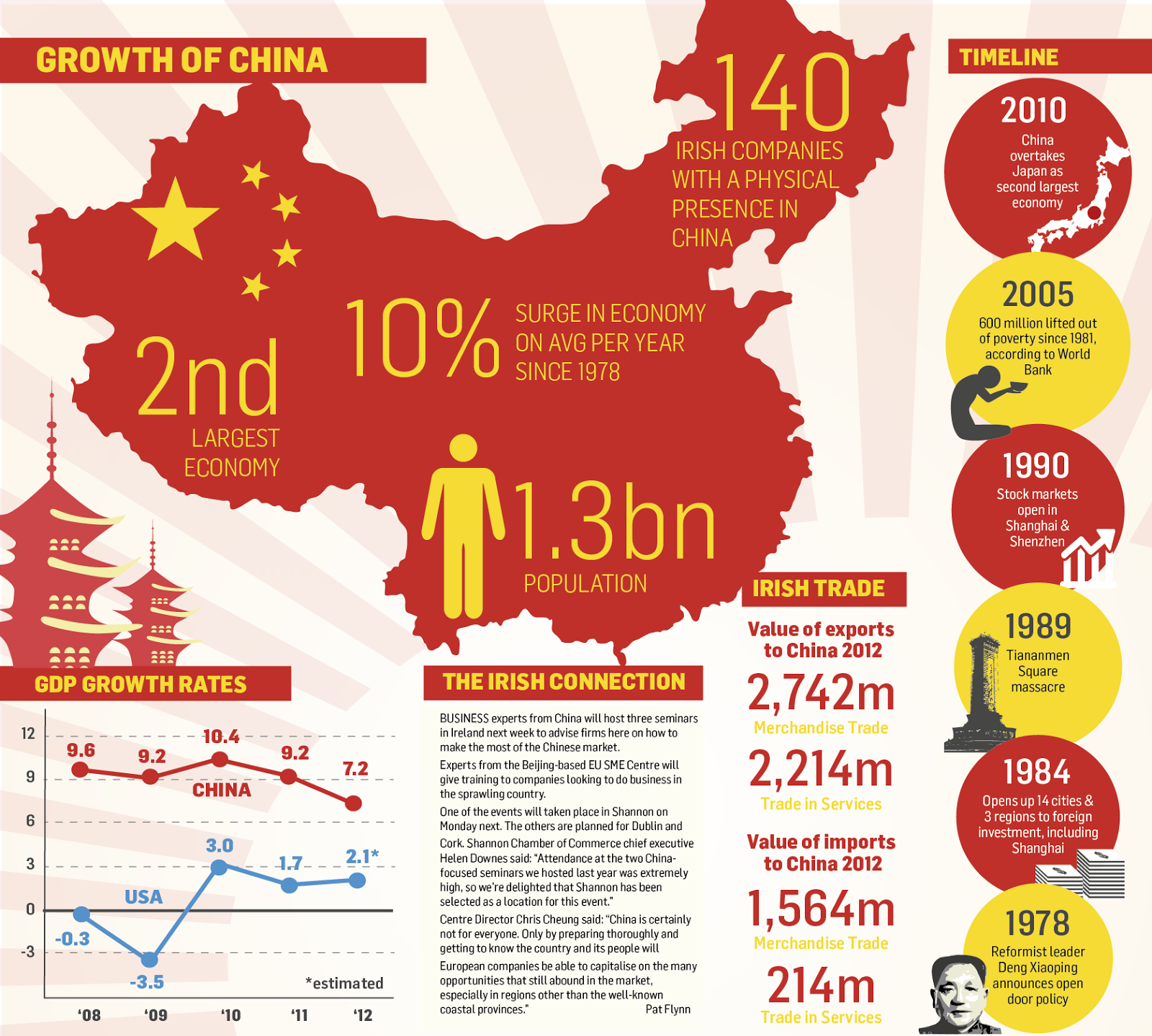 Berita Superb China Become World Leading Economic Power
