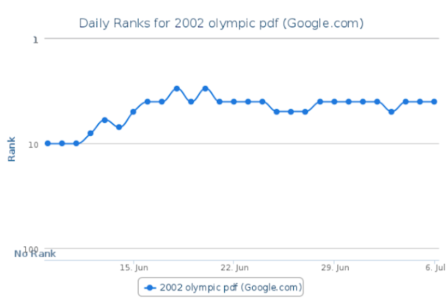 Yes The Click Through Rate Is A Ranking Signal