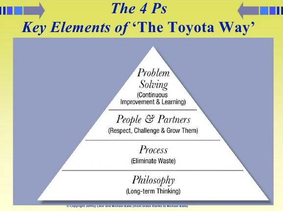 toyota operations improvement plan essay The term lean was coined to describe toyota's business during the late 1980s  by a  be actively engaged in operating it correctly and continually improving it.