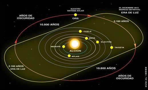 Era de luz e trevas 10.800 anos Alcyone