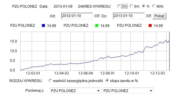 czy warto kupić fundusze obligacji w 2013 - PZU Polonez