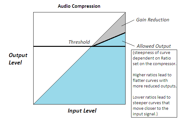 how audio compressors work, audio compressor, how to use audio compressor, ua 1176, audio compression, mixing sound