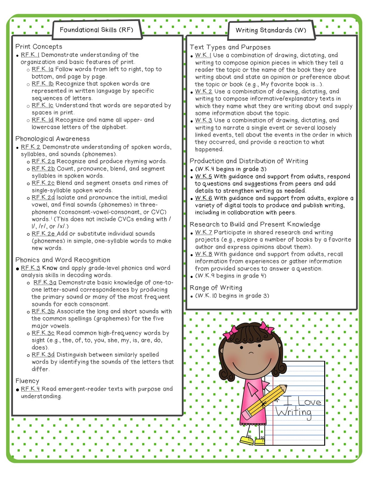 Kindergarten Common Core Math And Ela Standards Reference Sheets