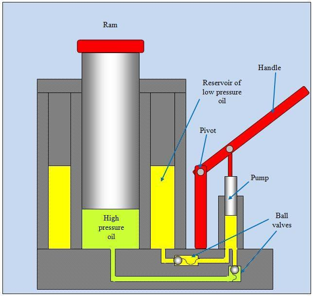 Hydraulic Cylinder Working Principle Working Principle of H...