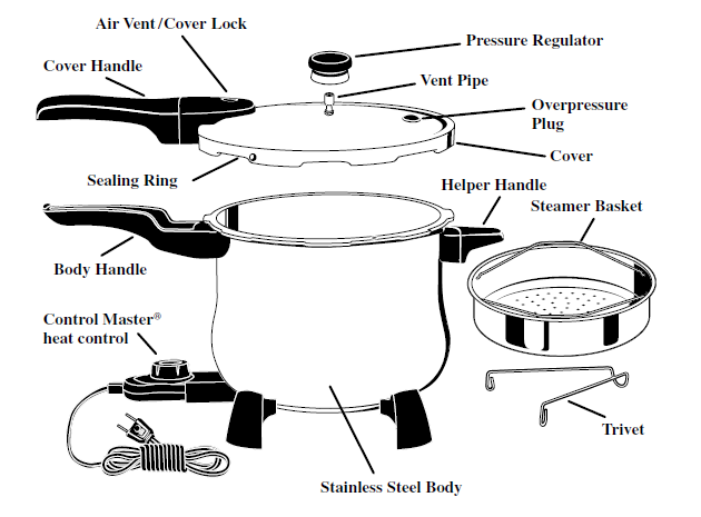 how well do you know your pressure cooker