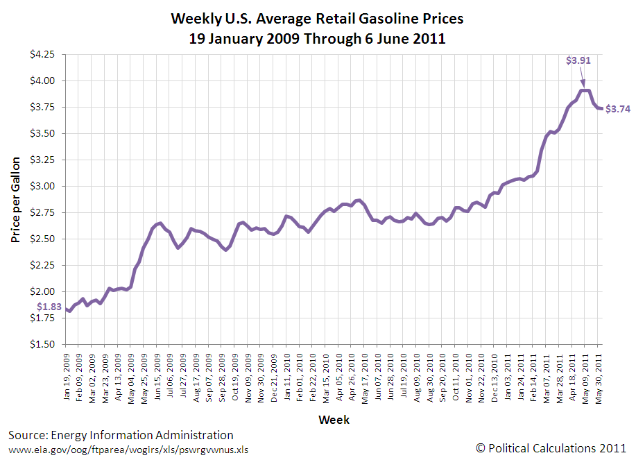 Weekly U.S. Average Retail Gasoline Prices, 19 January 2009 Through 6 June 2011