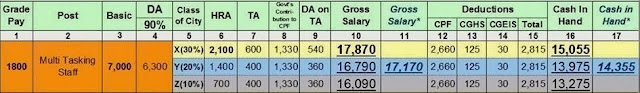 SSC MULTITASKING STAFF SALARY