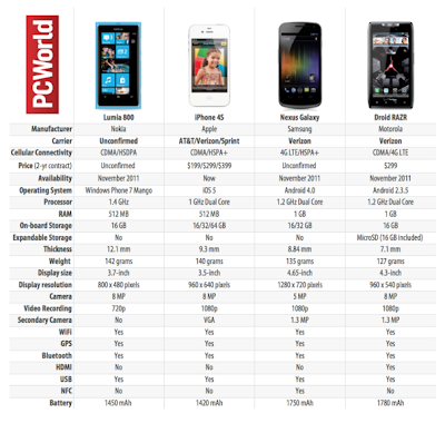 Nokia Lumia 800 vs iPhone 4S vs Nexus Galaxy vs Droid RAZR - PC World Comparison