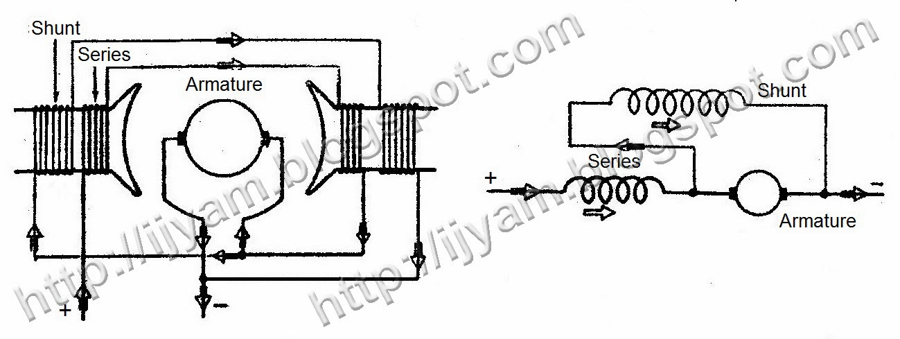 types of direct current dc compound motors technovation short shunt cumulatively compound dc motor