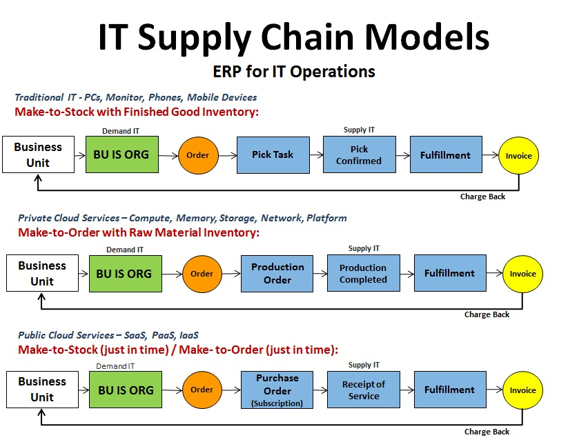 porter value chain model supporting evolution of it to internet based architectures