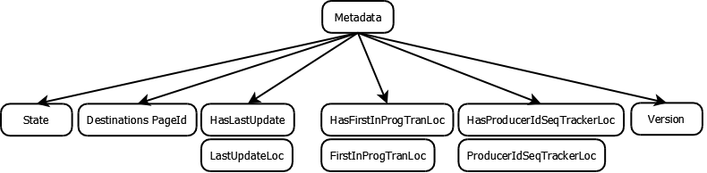 Journal Metadata and Index
