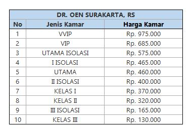 Biaya Rawat Inap RS Dr. Oen Surakarta