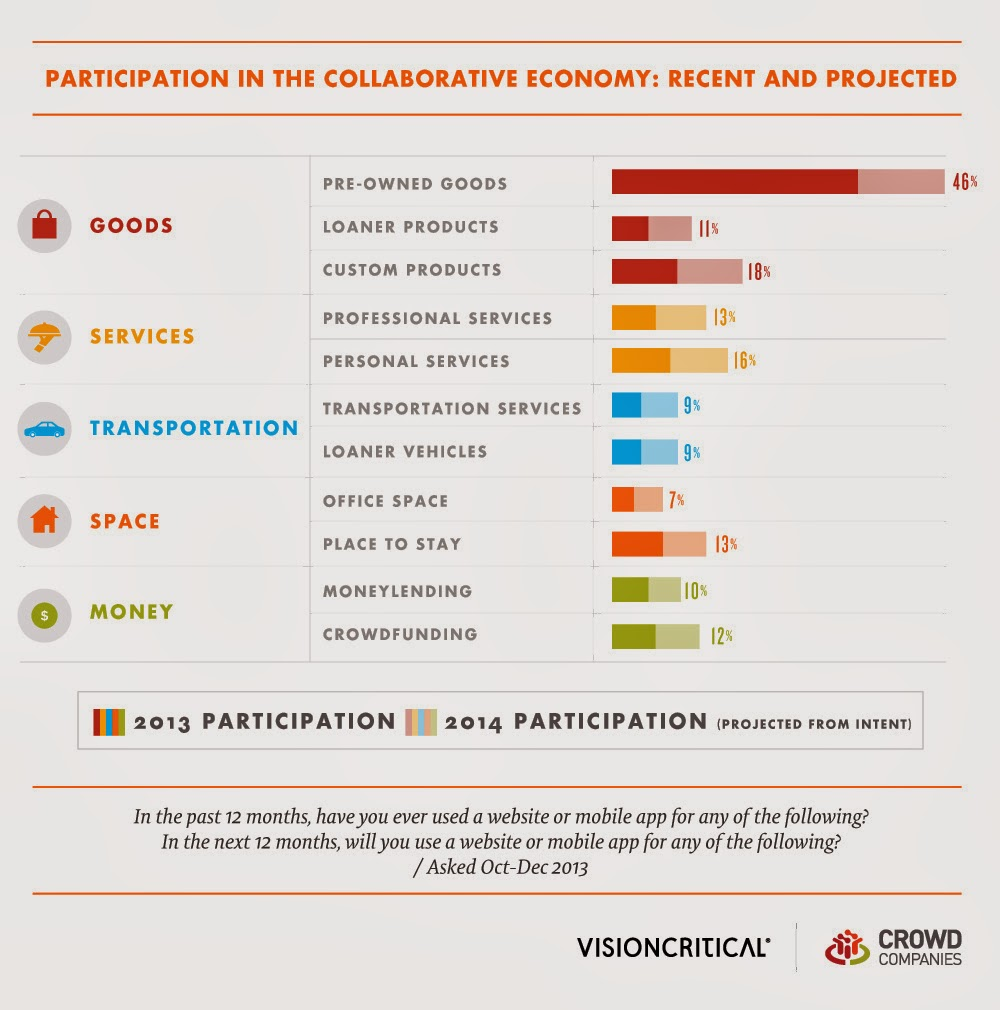 Participation in the Collaborative Economy is growing - 2013 and 2014 stats