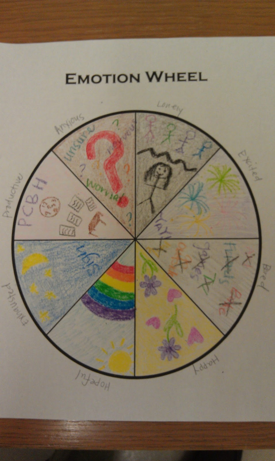 Recreation therapy ideas emotion wheel for Emotion art projects
