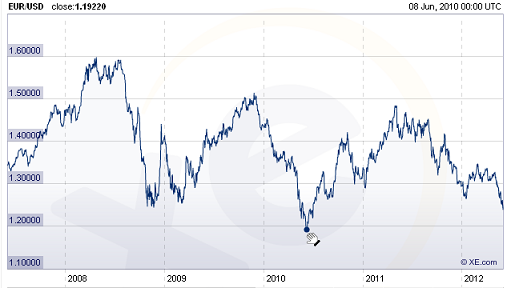 5 USD IN EUR