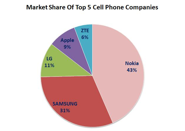 Top 5 cell phone 2013