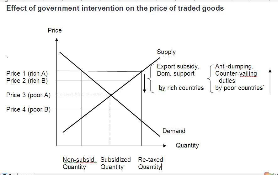 export subsidies case study Impact of agricultural subsidies on us exports to mexico and canada: case study of selected agricultural products study, the subsidy argumentation of export.