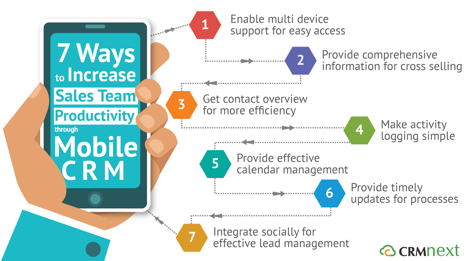 7 Ways to Increase Sales Team Productivity through Mobile CRM