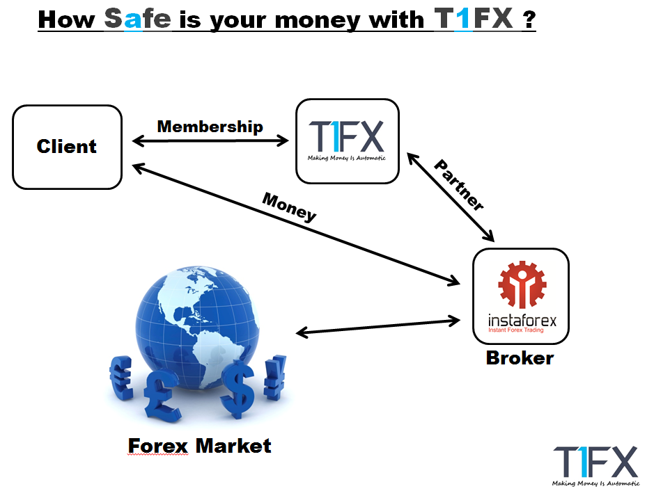 T day trading brokerage