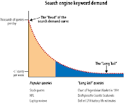 What Is Long Tail Search