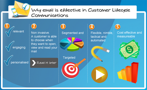 Engagement Strategies of Email Marketing