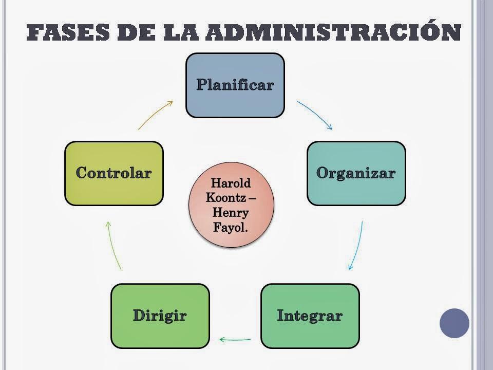 fases de la administracion:
