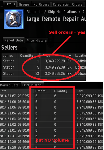 Marketsforisk how i use eve central to find new items to sell data in the eve game as shown below yes there are sell orders in dodixie for 33m but there is no volume hence i will not be doing that trade malvernweather Image collections