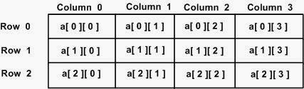 أساسيات البرمجة سي شارب - المصفوفات ثنائية البعد C# - Multidimensional Arrays