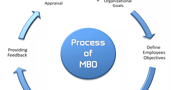 management by objectives mbo essay Management by objectives (mbo) is a systematic and organized approach that allows management to focus on achievable goals and to attain the best possible results from available resources.