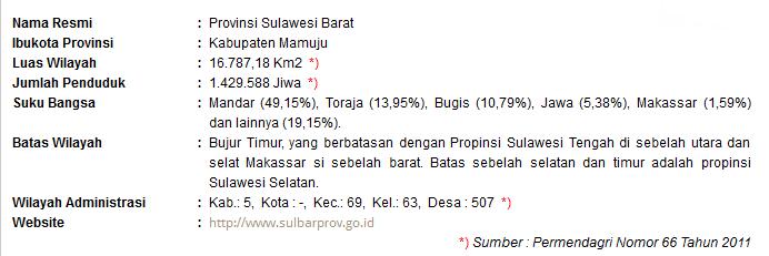 Sumber Permendagri No 66 tahun 2011