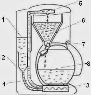 Устройство капельной кофеварки