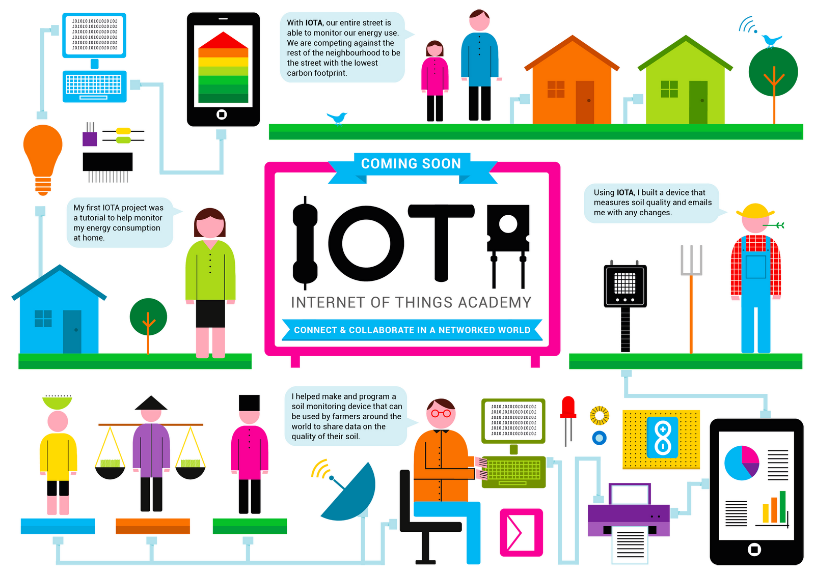 What is the 39 internet of things 39 iot tech guru for Internet house