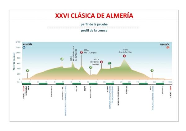 La Clásica de Almería será de la máxima categoría en 2012 C