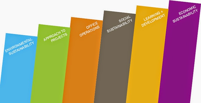 Pelaporan berkelanjutan atau sustainability reports oleh perusahaan