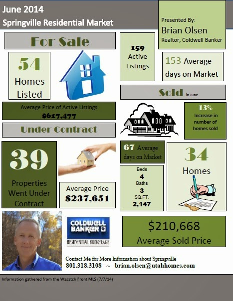 Springville Real Estate June 2014