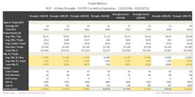 Short Options Strangle Trade Metrics RUT 59 DTE 4 Delta Risk:Reward Exits
