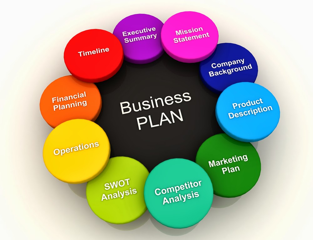 Writing Business Plans | Writing Your Business Plan