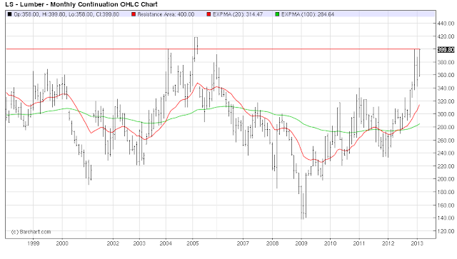 15+year+lumber+with+moving+averages.png