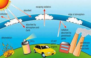 Pengertian Iklim, Pengertian Cuaca