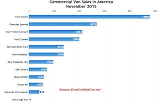 USA commercial van sales chart November 2015