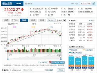 中国株コバンザメ投資 香港ハンセン指数20130228