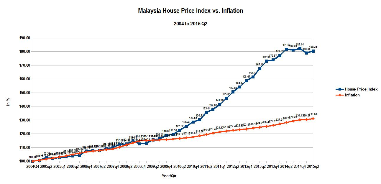 Malaysia%2BHouse%2BPrice%2BIndex%2Bvs%2B