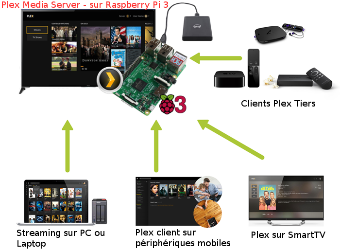 Plex media server raspberry pi download