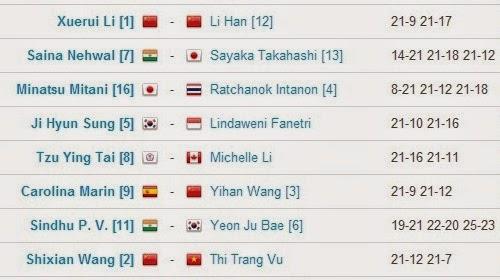 Hasil Pertandingan BWF World Championships 2014 Hari Ke Empat Tunggal Putri WS