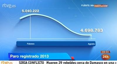 Manipulación en el Telediario de TVE, desempleo, paro desaparece