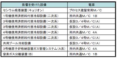 影響を受けた設備-東京電力記者会見資料