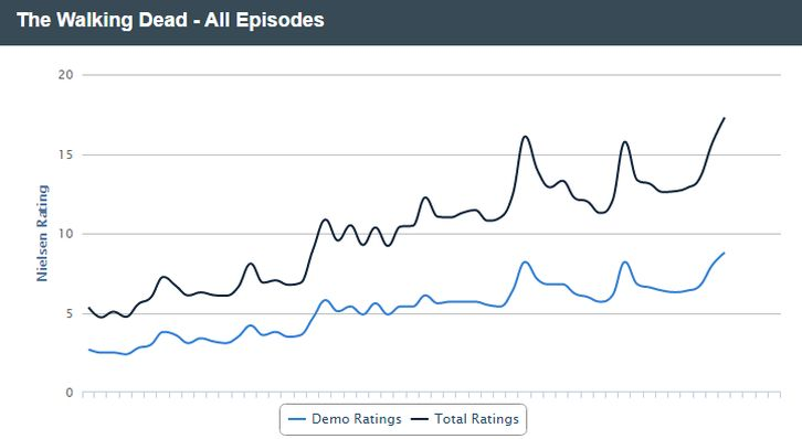 The Walking Dead Episodes Ratings