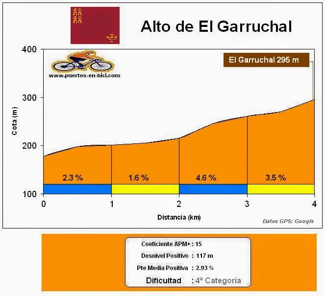perfil Alto del Garruchal